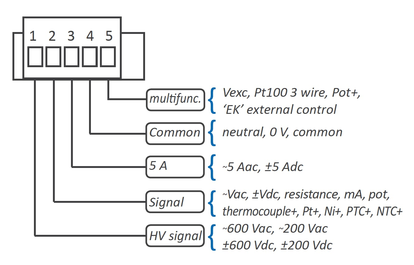 Signal connections
