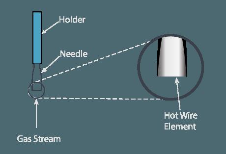 Astounding Anemometer Omega Engineering Wiring Digital Resources Ommitdefiancerspsorg