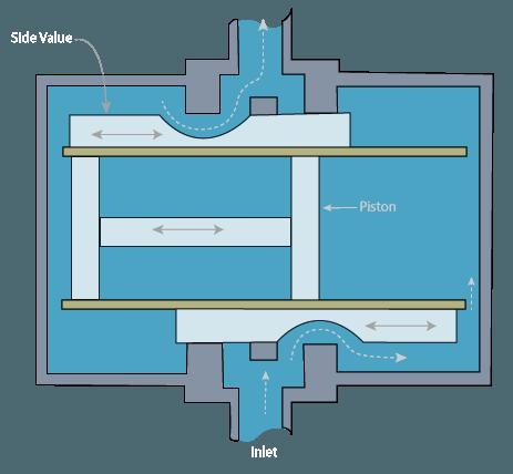 Flow Meter Design