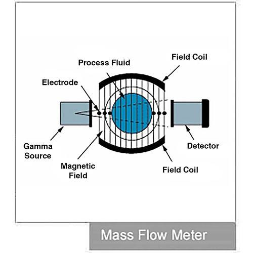 Flow Meters What Is How It Works