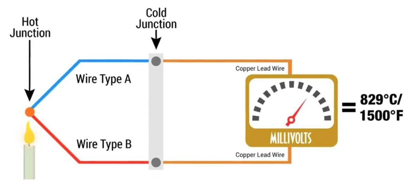 How Thermocouples Work Diagram