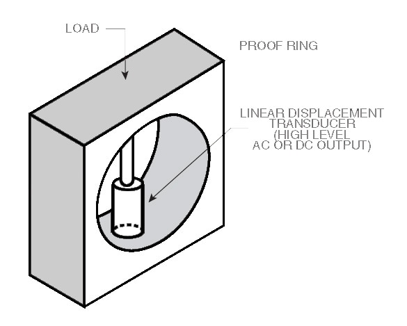 LD320:High Accuracy AC LVDT Displacement Sensors