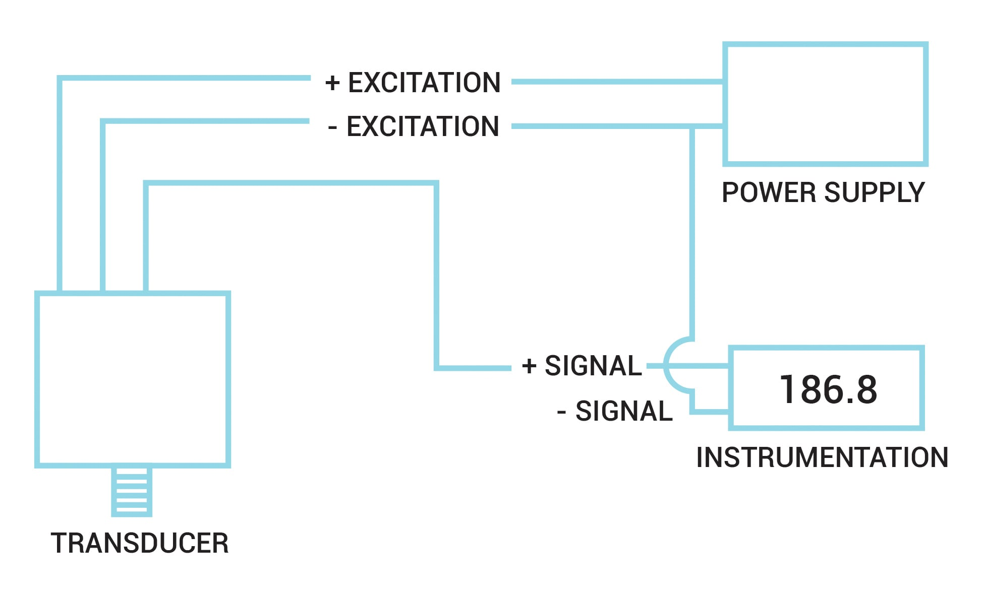 Testing and Troubleshooting Pressure Transducers | Omega | Hydraulic Pressure Transducer Schematic |  | Omega Engineering