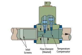 FIGURE 5-10B: VENTURI INSERTION