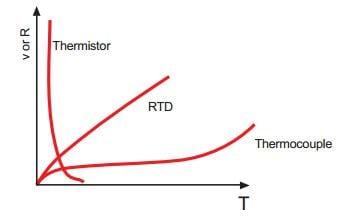 Courbe de résistance / température pour thermistance