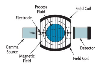 A: MAGNETIC FLOW AND RADIATION DENSITY (FIGURE 5-1A)